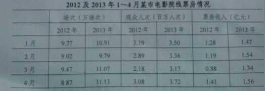 2014国家公务员考试行测真题:资料分析